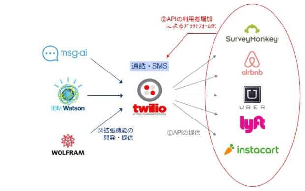 APIを提供することでプラットフォームを形成したTwilio