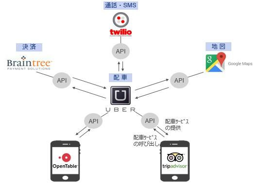 配車サービスを部品化・レイヤー化したUber