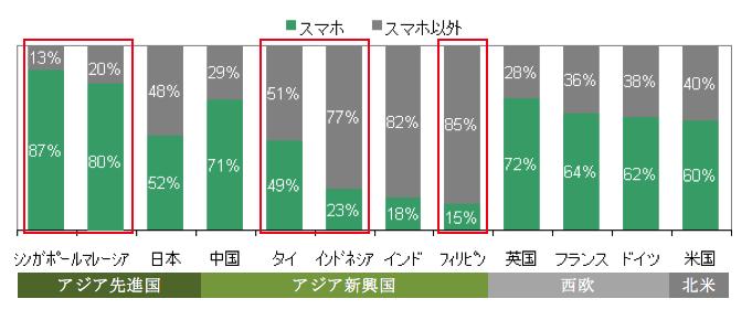 緑部分が全携帯電話に占めるスマホ利用者の割合