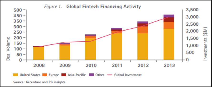 グローバルのFinTechへの投資額の推移
