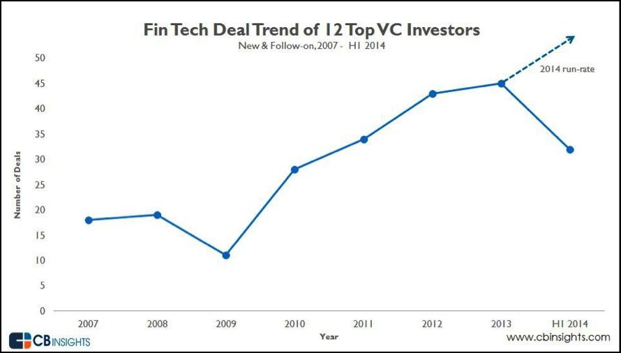 米国トップVC12社のFinTechへの投資案件数合計の推移