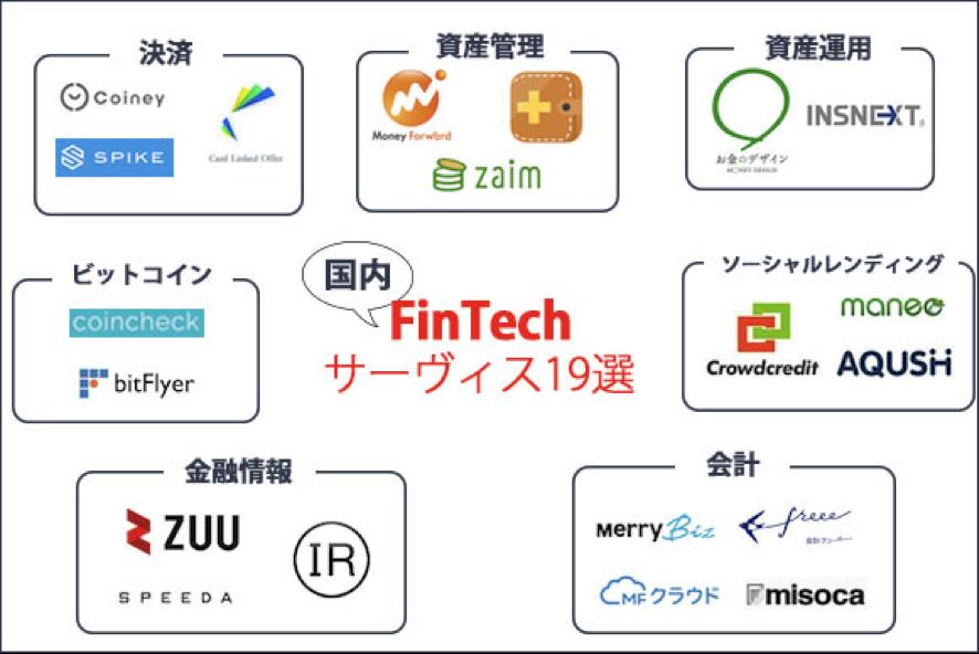 国内のFinTech業界の業界地図