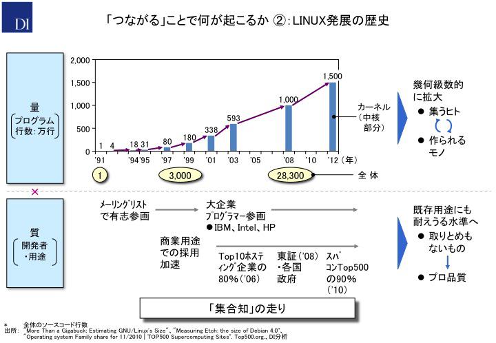 「つながる」ことで何が起こるか②:LINUX発展の歴史