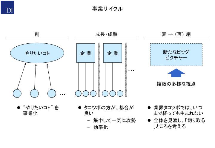 事業サイクル